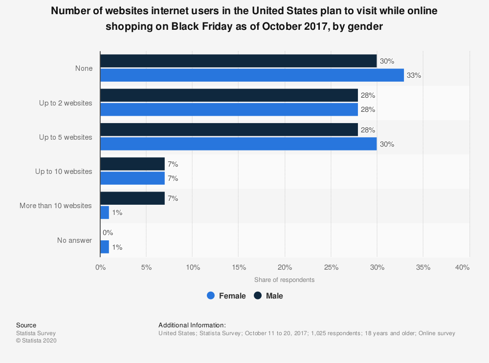 Statistic: Number of websites internet users in the United States plan to visit while online shopping on Black Friday as of October 2017, by gender | Statista