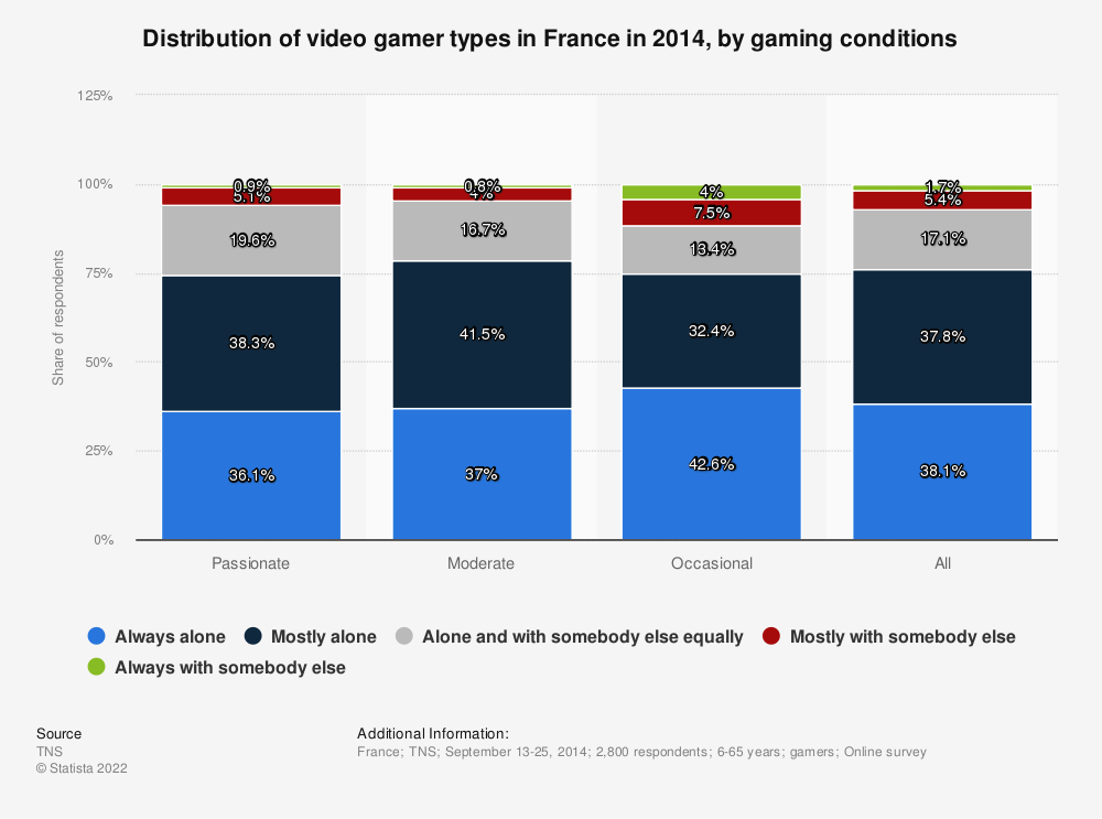 Statistic: Distribution of video gamer types in France in 2014, by gaming conditions | Statista
