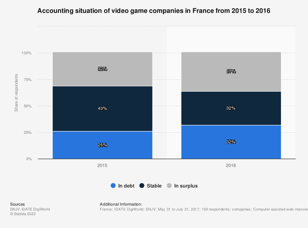 Statistic: Accounting situation of video game companies in France between the end of 2013 and 2015 | Statista