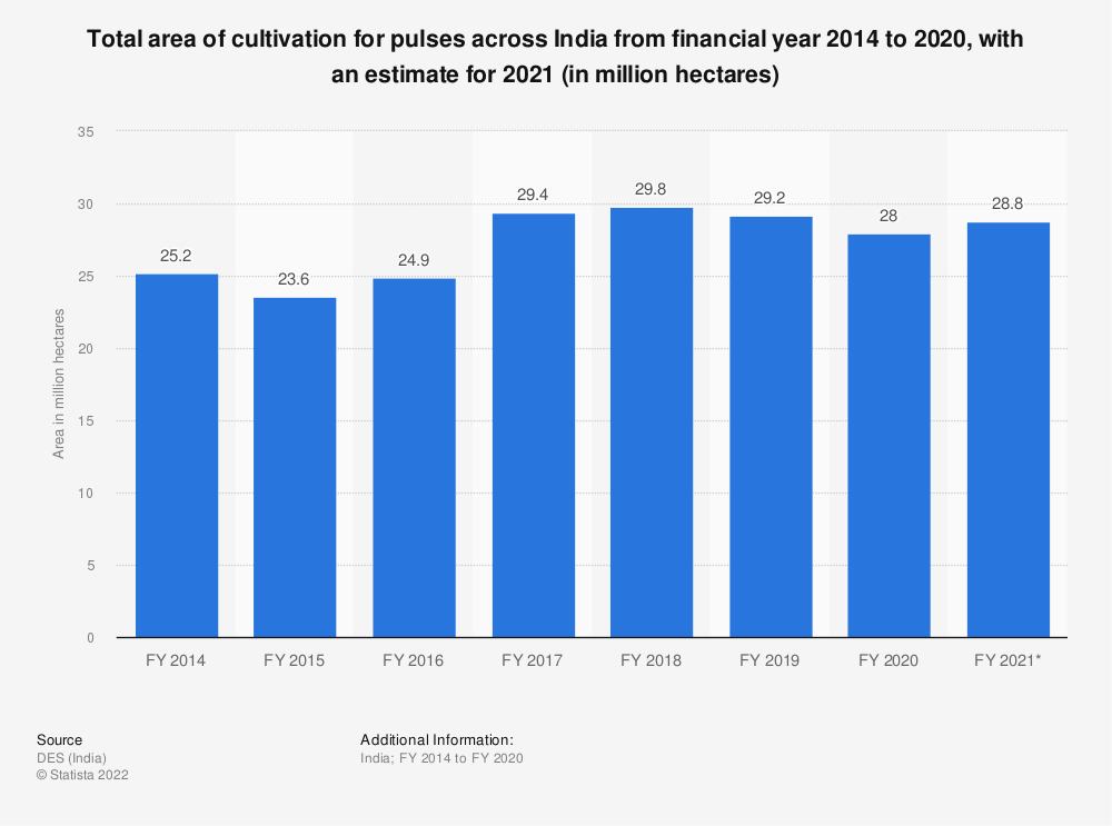 Statistic: Total area of cultivation for pulses across India from financial year 2014 to 2018, with an estimate for 2019 (in million hectares) | Statista