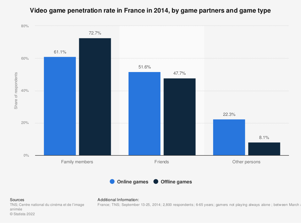 Statistic: Video game penetration rate in France in 2014, by game partners and game type | Statista