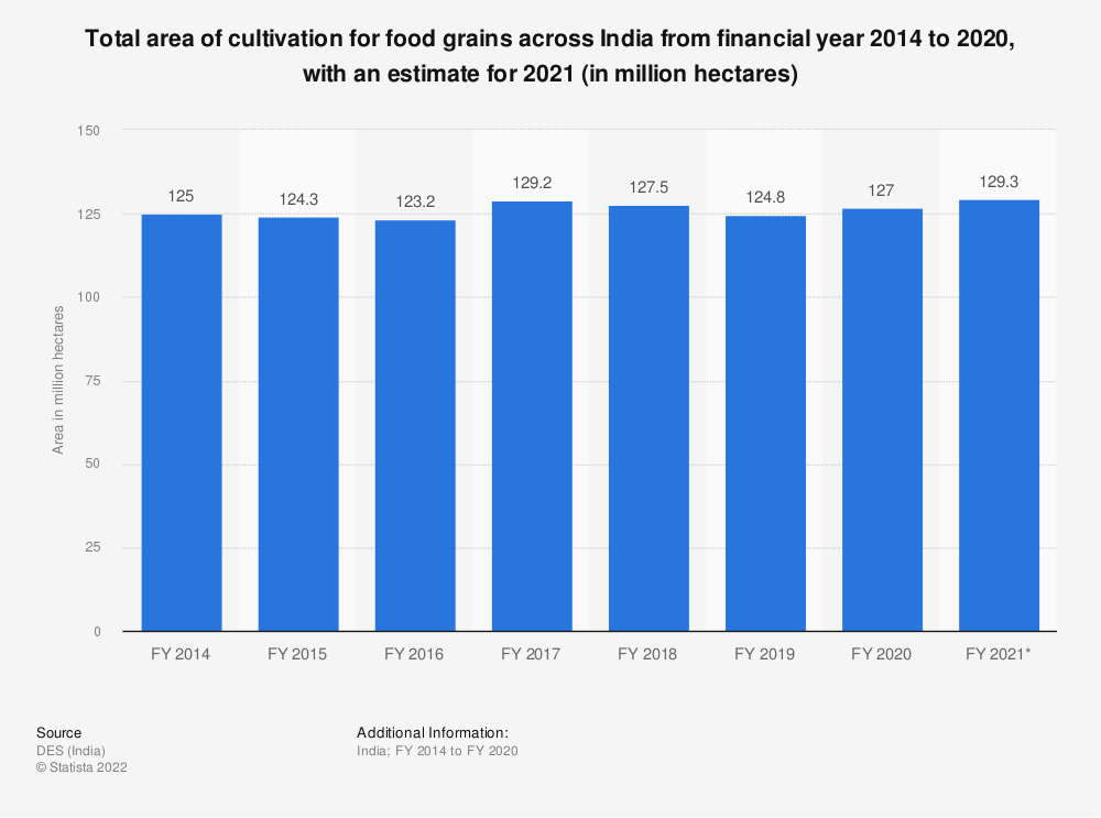 Statistic: Total area of cultivation for food grains across India from financial year 2014 to 2018, with an estimate for 2019 (in million hectares)   Statista