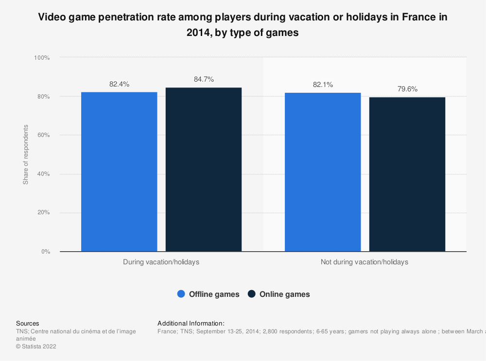 Statistic: Video game penetration rate among players during vacation or holidays in France in 2014, by type of games | Statista