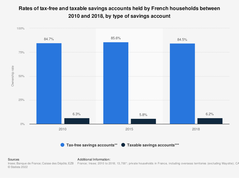 Statistic: Rates of tax-free and taxable savings accounts held by French households between 2010 and 2018, by type of savings account | Statista