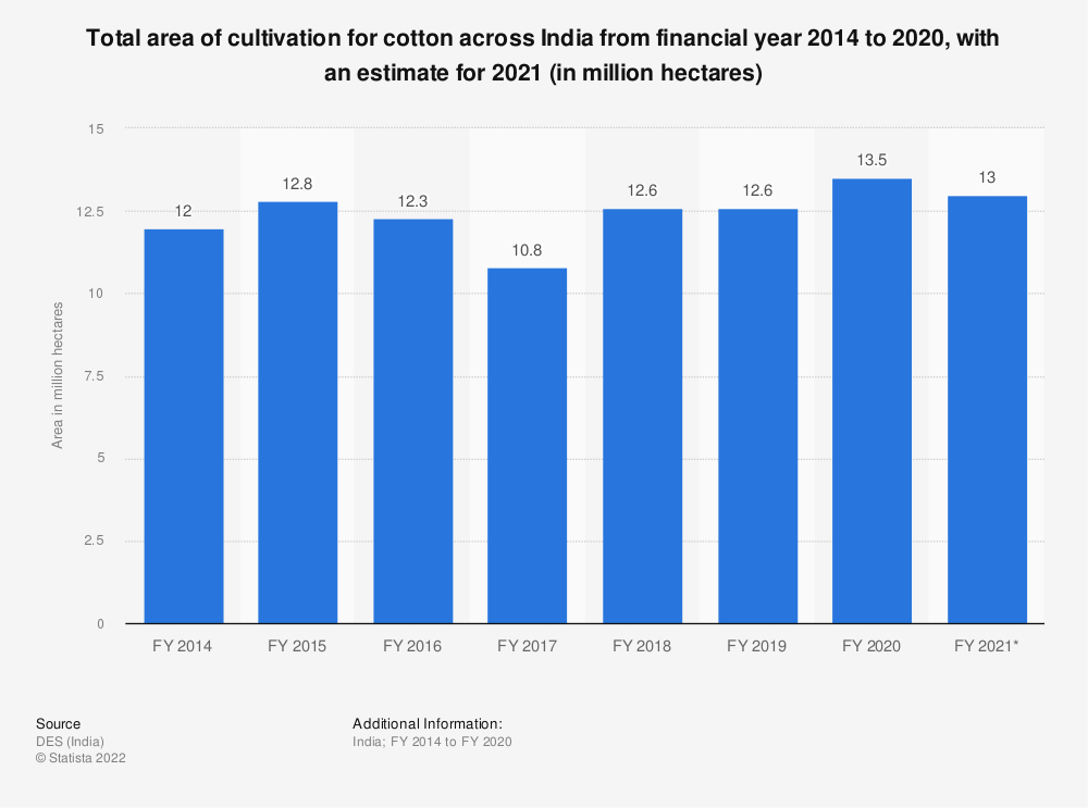 Statistic: Total area of cultivation for cotton across India from financial year 2014 to 2018, with an estimate for 2019 (in million hectares) | Statista
