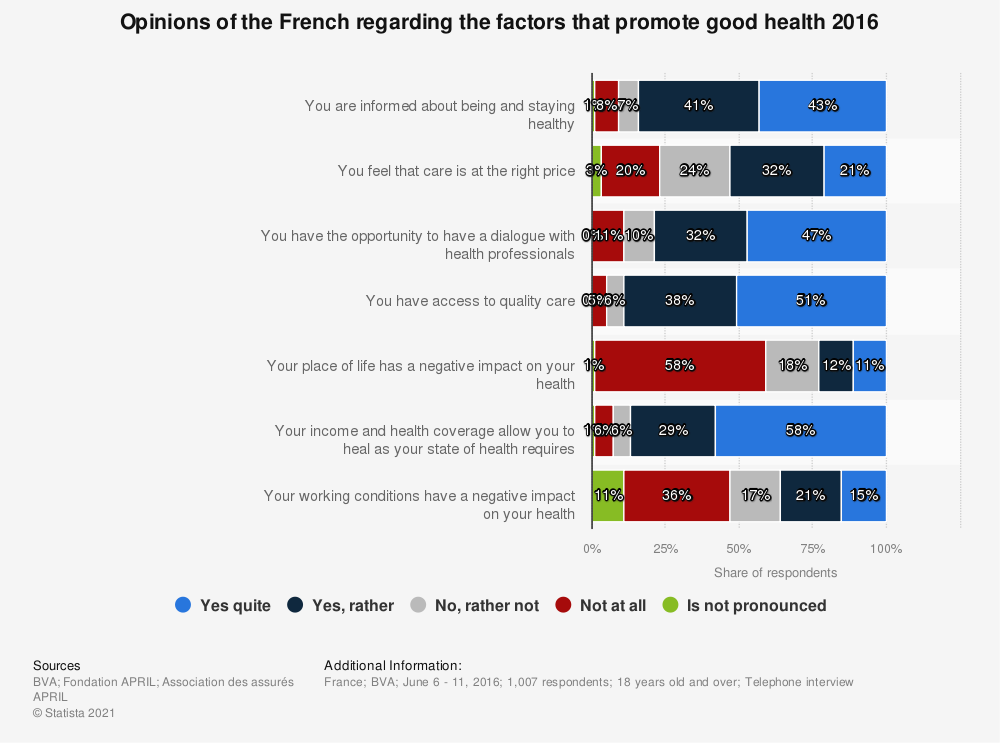 Statistic: Opinions of the French regarding the factors that promote good health 2016 | Statista