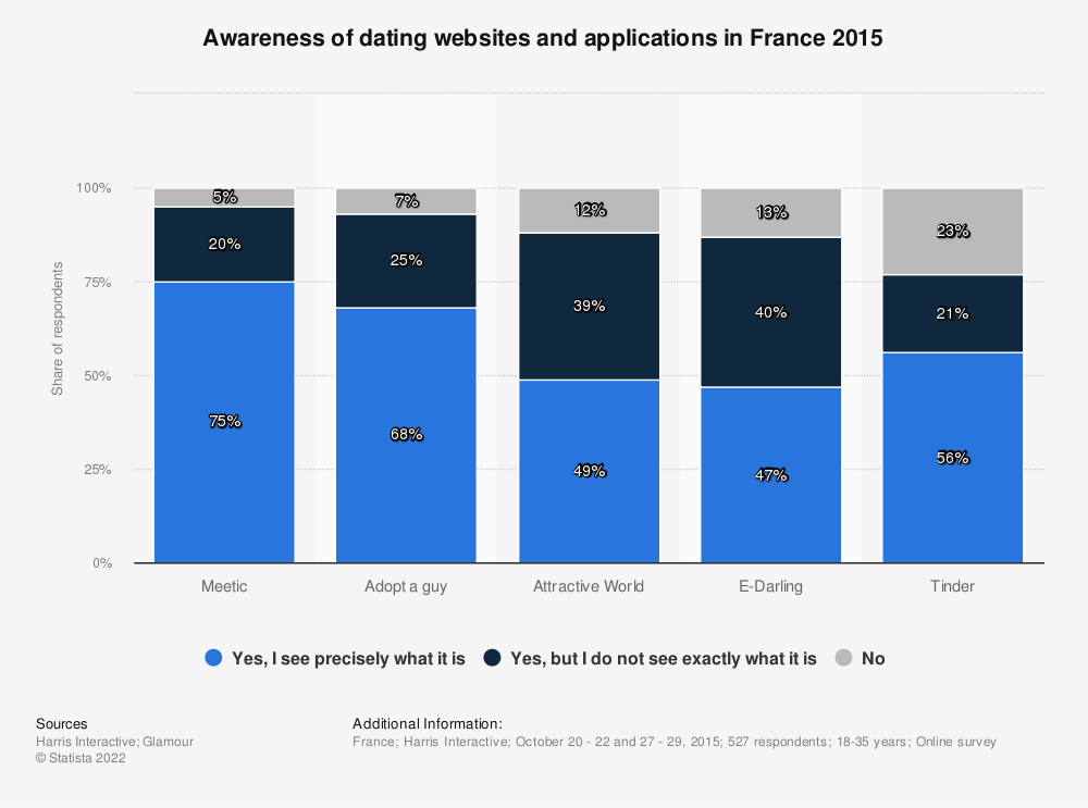 Statistic: Awareness of dating websites and applications in France 2015 | Statista