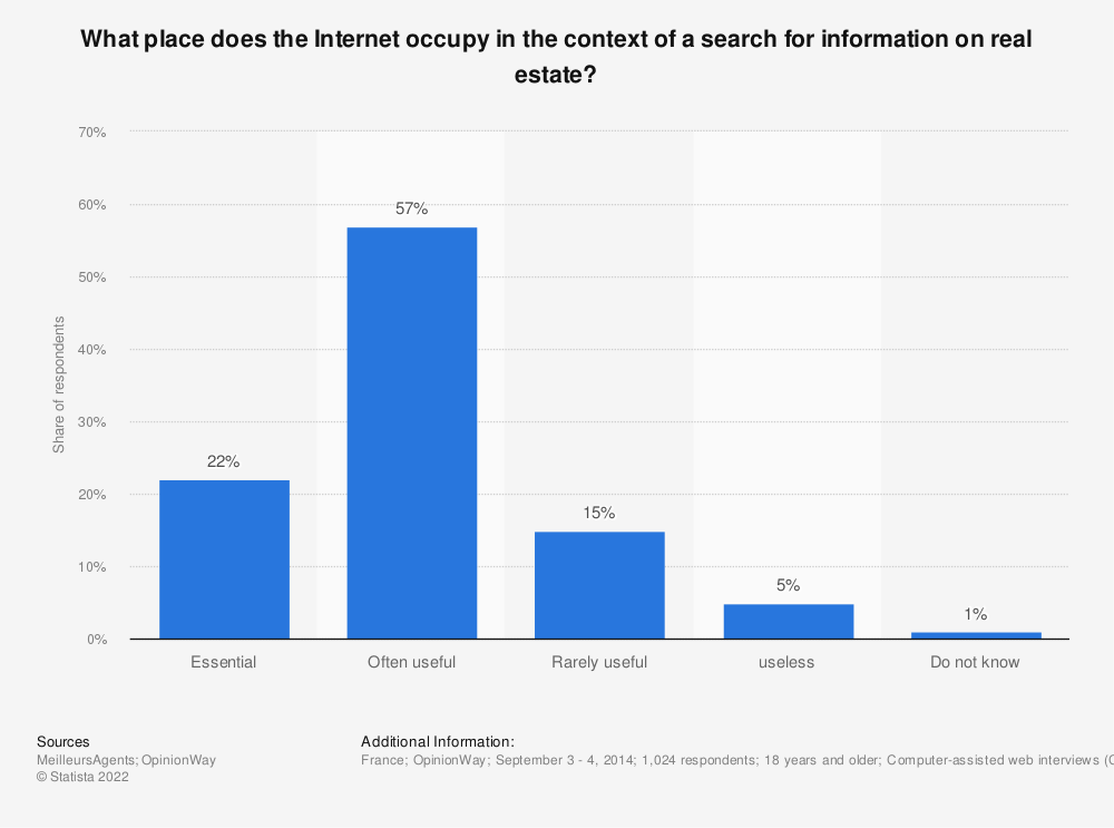 Statistic: What place does the Internet occupy in the context of a search for information on real estate? | Statista