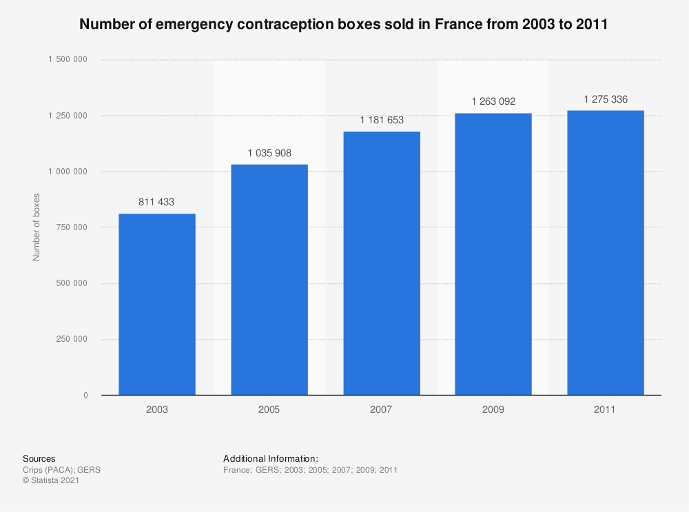 Statistic: Number of emergency contraception boxes sold in France from 2003 to 2011   Statista