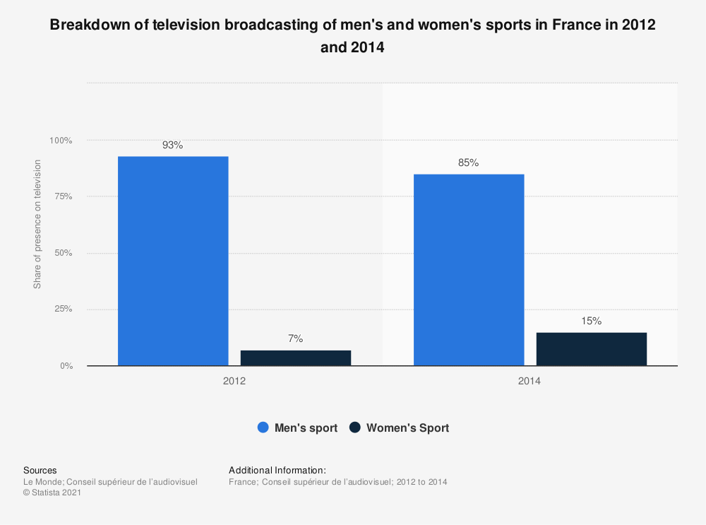 Statistic: Breakdown of television broadcasting of men's and women's sports in France in 2012 and 2014 | Statista