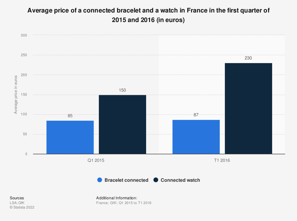 Statistic: Average price of a connected bracelet and a watch in France in the first quarter of 2015 and 2016 (in euros) | Statista