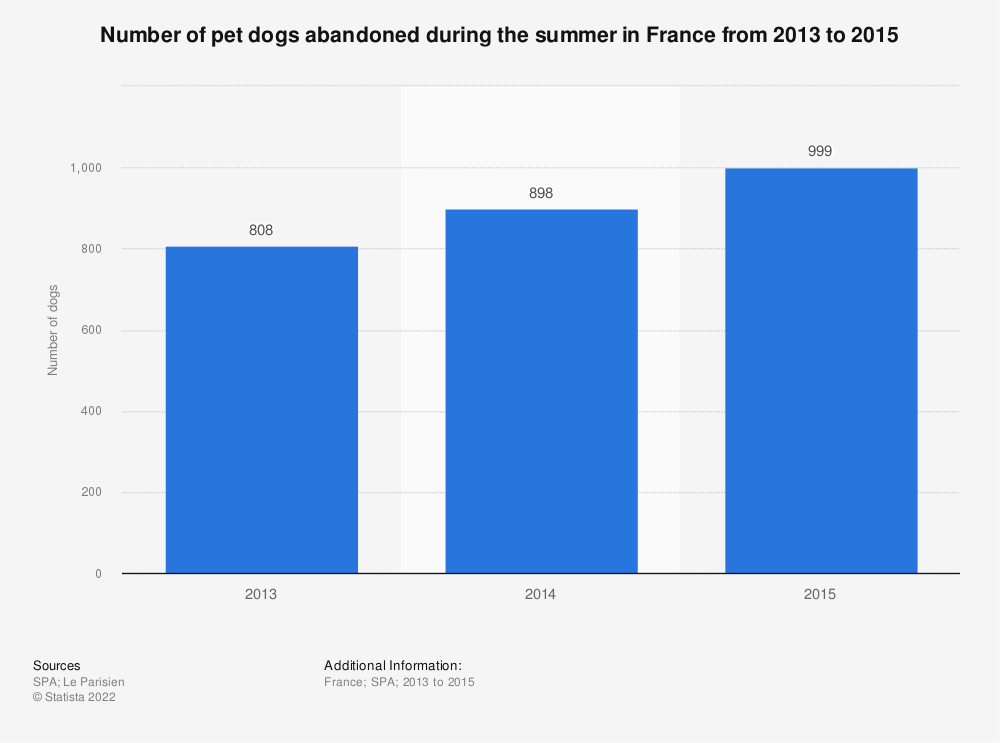 Statistic: Number of pet dogs abandoned during the summer in France from 2013 to 2015 | Statista