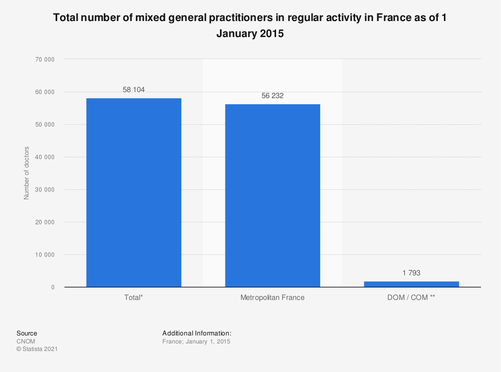 Statistic: Total number of mixed general practitioners in regular activity in France as of 1 January 2015 | Statista