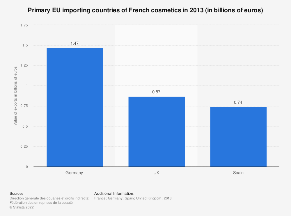 Statistic: Primary EU importing countries of French cosmetics in 2013 (in billions of euros) | Statista