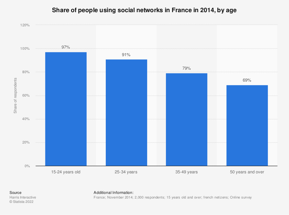 Statistic: Share of people using social networks in France in 2014, by age | Statista