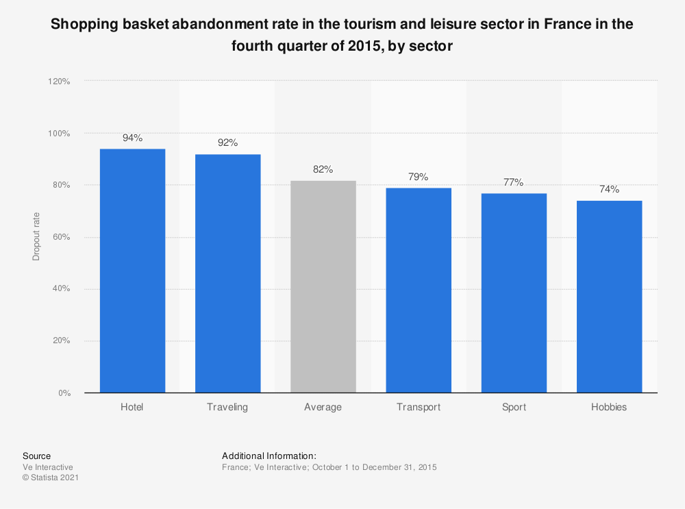 Statistic: Shopping basket abandonment rate in the tourism and leisure sector in France in the fourth quarter of 2015, by sector | Statista