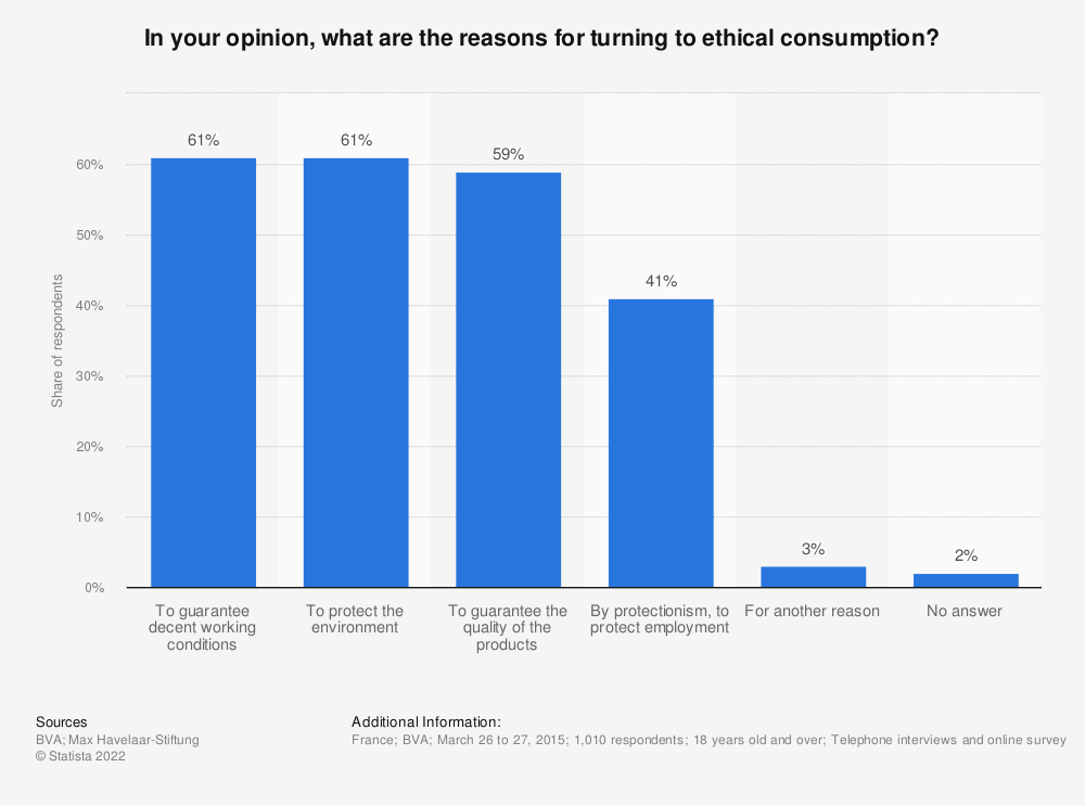 Statistic: In your opinion, what are the reasons for turning to ethical consumption?   Statista