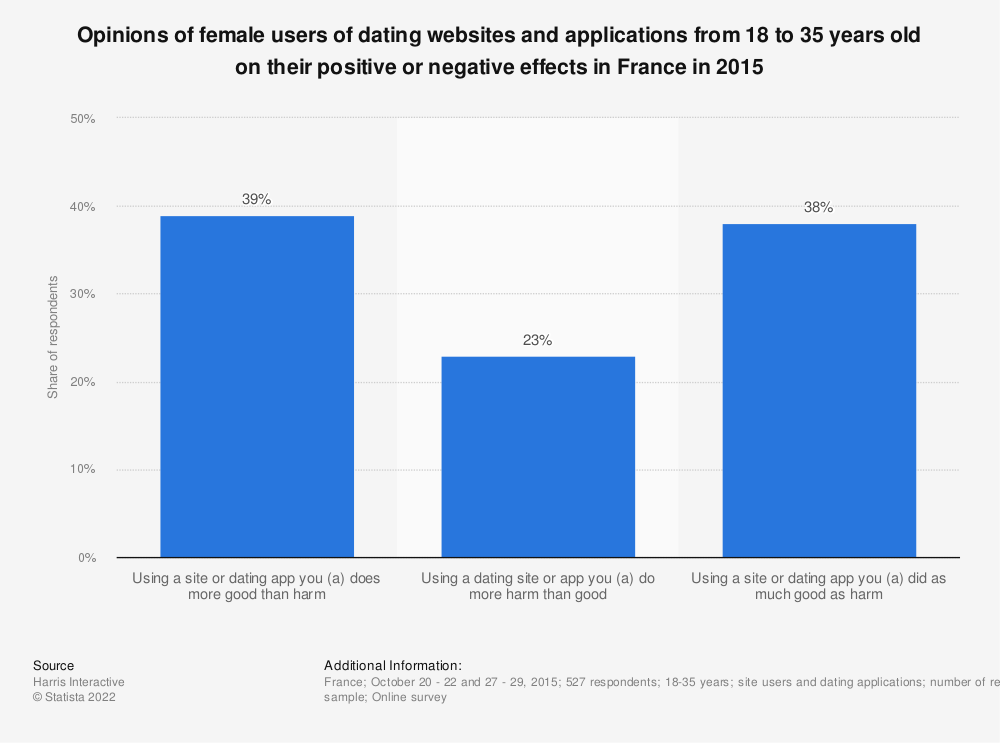 Statistic: Opinions of female users of dating websites and applications from 18 to 35 years old on their positive or negative effects in France in 2015 | Statista