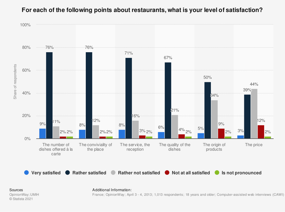 Statistic: For each of the following points about restaurants, what is your level of satisfaction? | Statista