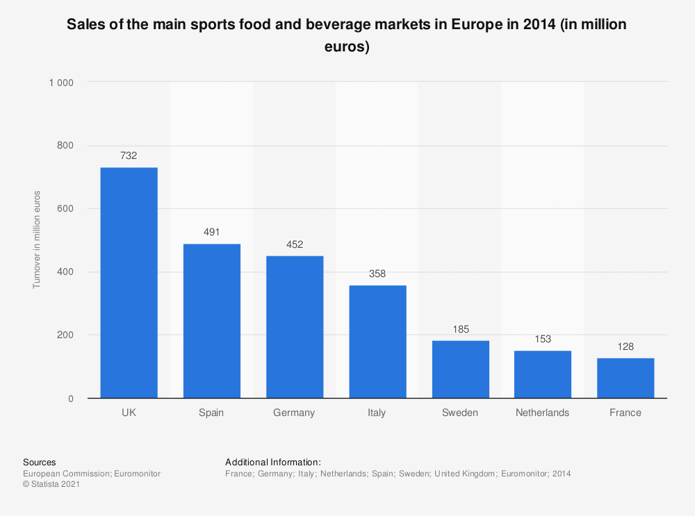 Statistic: Sales of the main sports food and beverage markets in Europe in 2014 (in million euros) | Statista