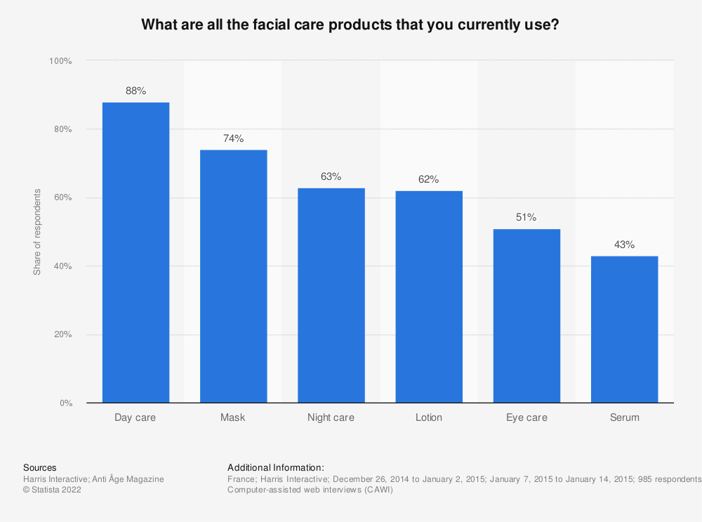 Statistic: What are all the facial care products that you currently use? | Statista