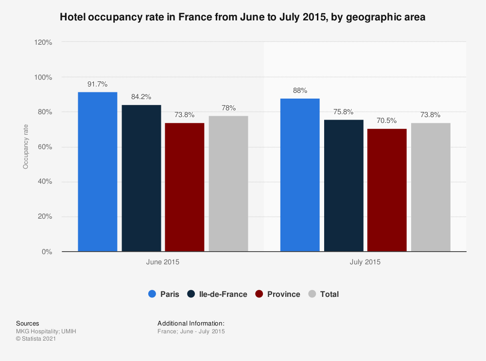 Statistic: Hotel occupancy rate in France from June to July 2015, by geographic area | Statista