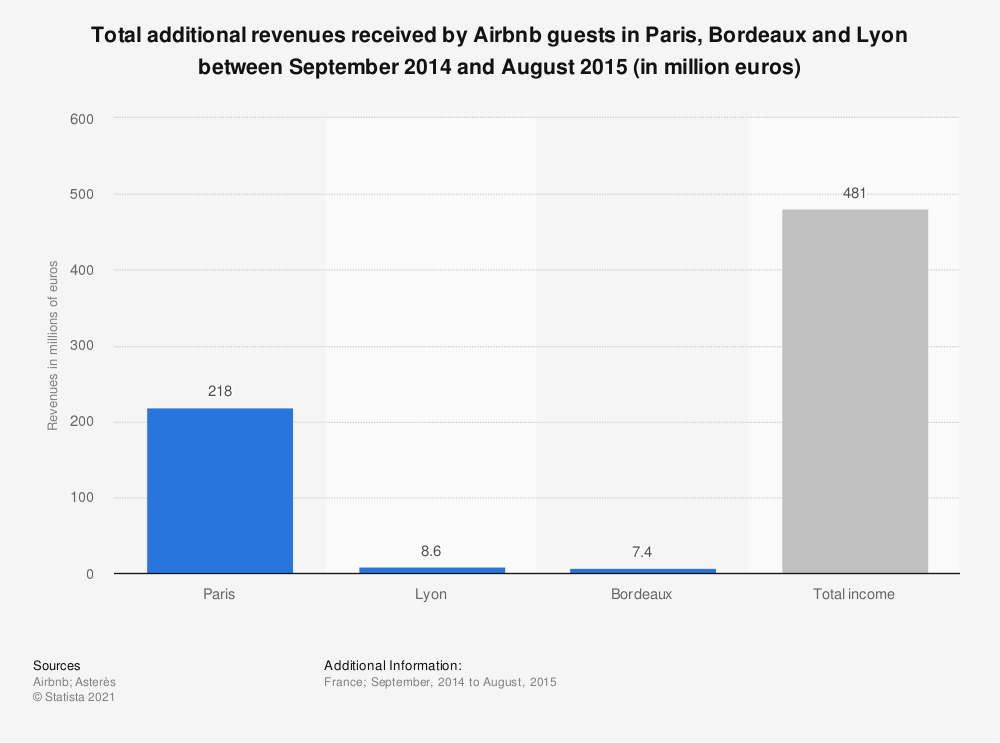 Statistic: Total additional revenues received by Airbnb guests in Paris, Bordeaux and Lyon between September 2014 and August 2015 (in million euros) | Statista