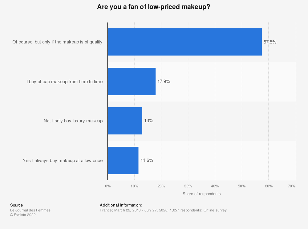 Statistic: Are you a fan of cheap makeup? | Statista
