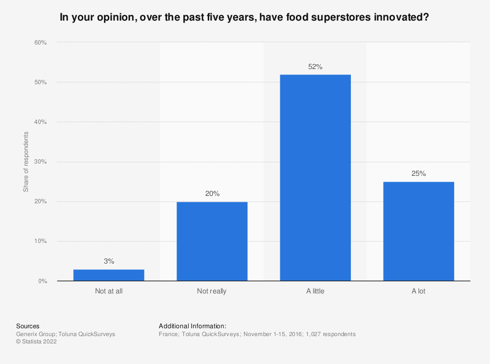 Statistic: In your opinion, over the past five years, have food superstores innovated? | Statista