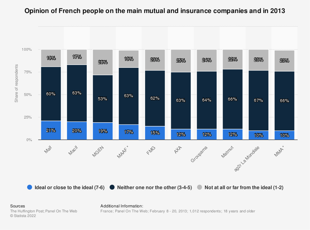 Statistic: Opinion of French people on the main mutual and insurance companies and in 2013 | Statista