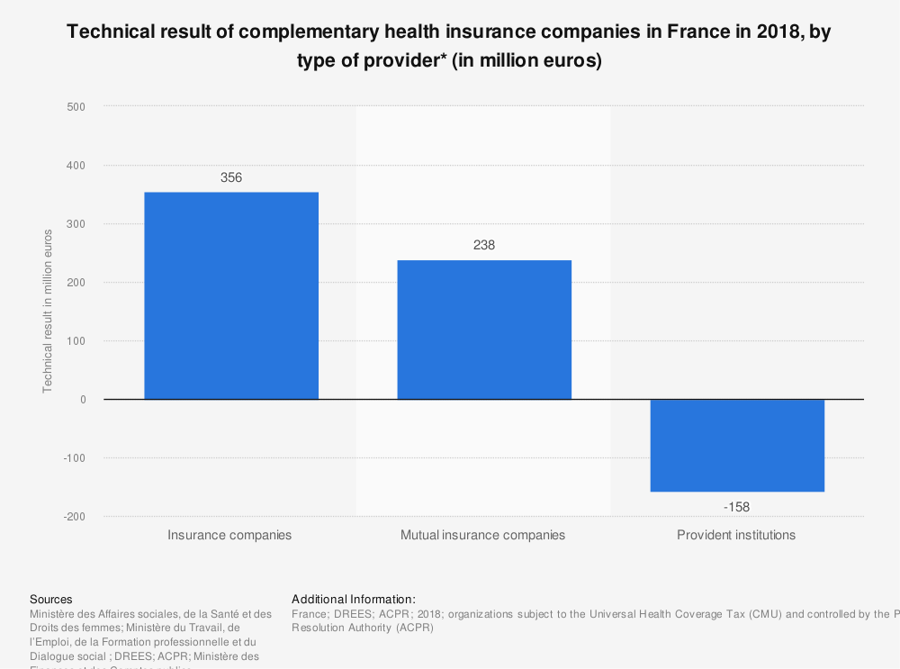 Statistic: Technical result of complementary health insurance companies in France in 2015, by type of provider* (in million euros) | Statista