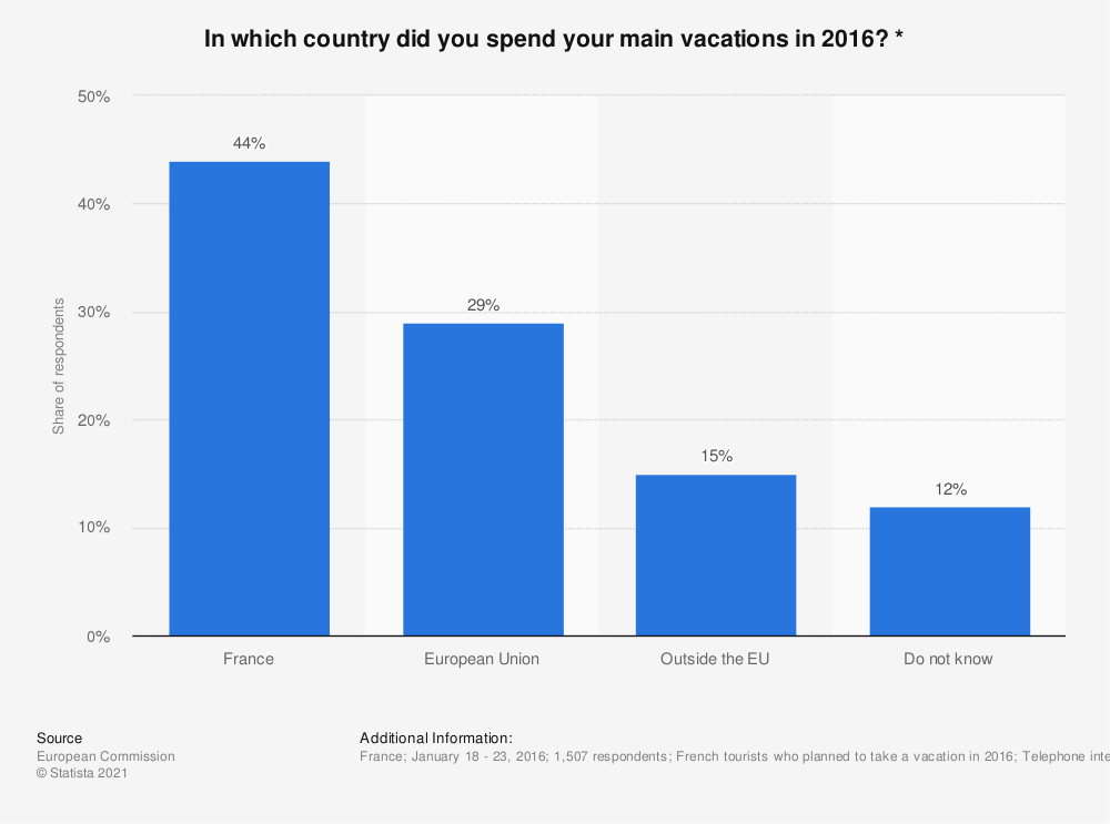 Statistic: In which country did you spend your main vacations in 2016? * | Statista
