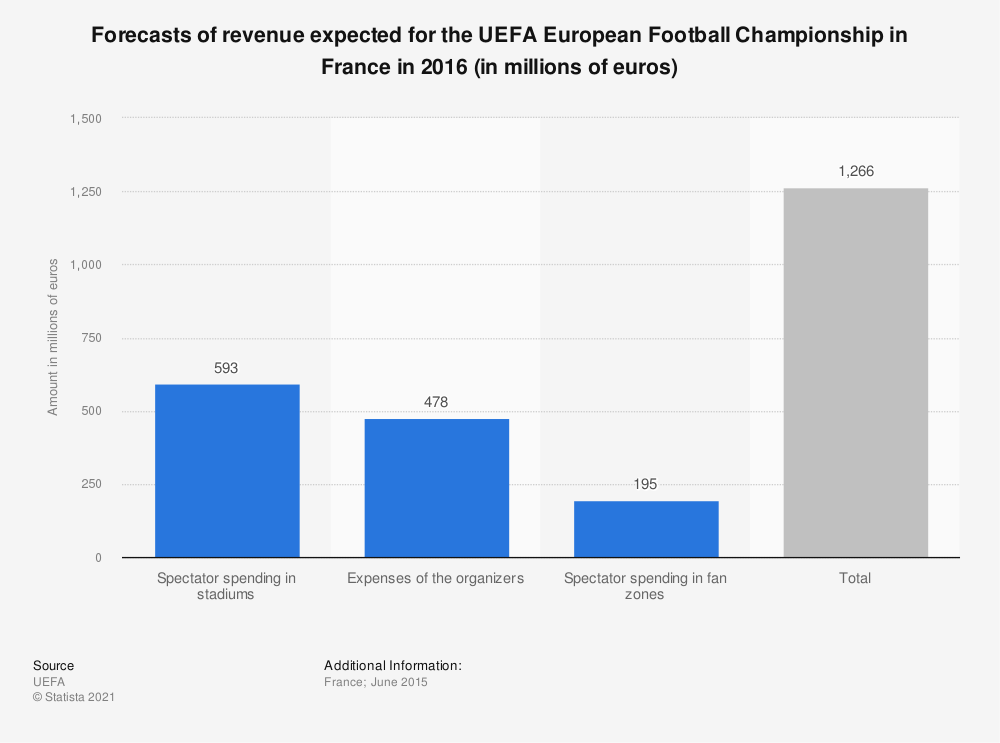 Statistic: Forecasts of revenue expected for the UEFA European Football Championship in France in 2016 (in millions of euros) | Statista