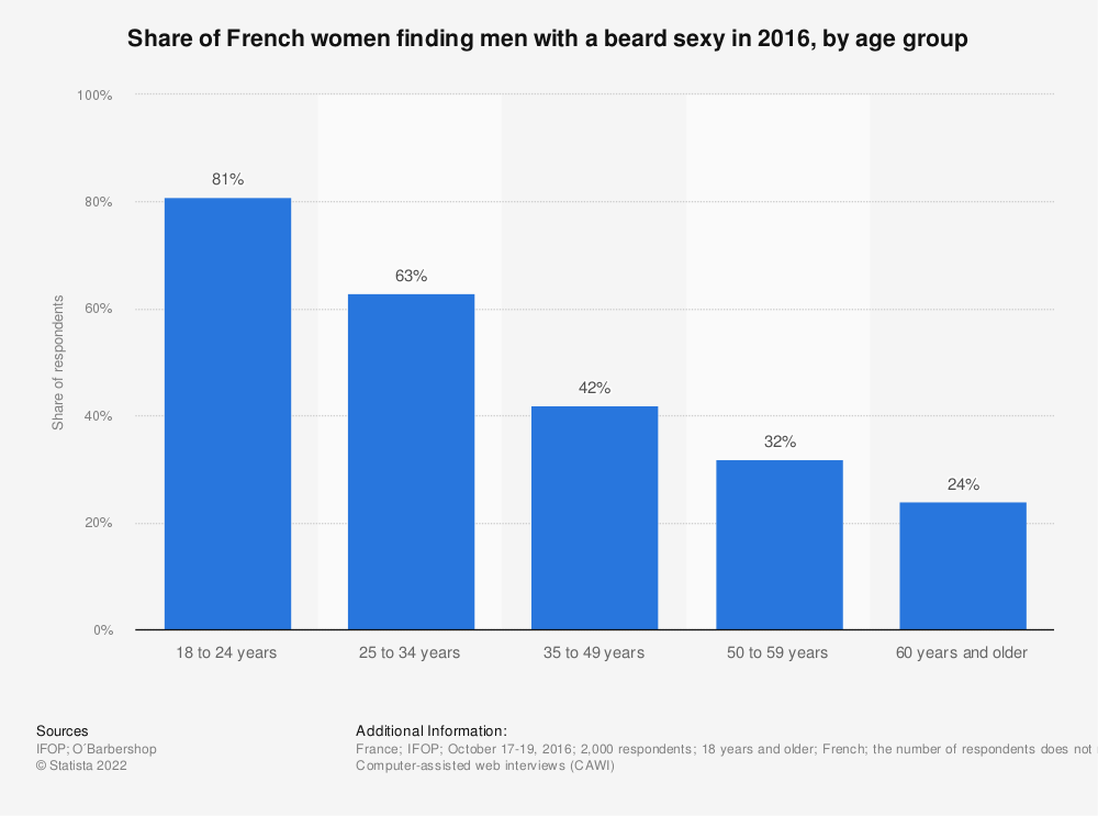 Statistic: Share of French women finding men with a beard sexy in 2016, by age group | Statista