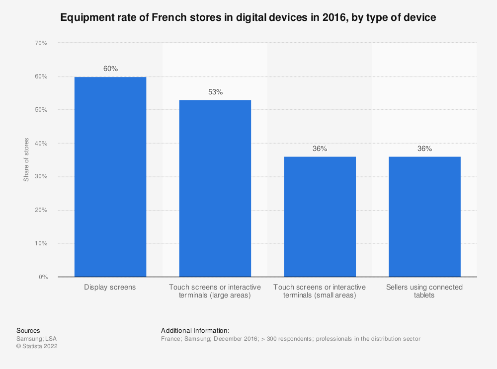 Statistic: Equipment rate of French stores in digital devices in 2016, by type of device | Statista