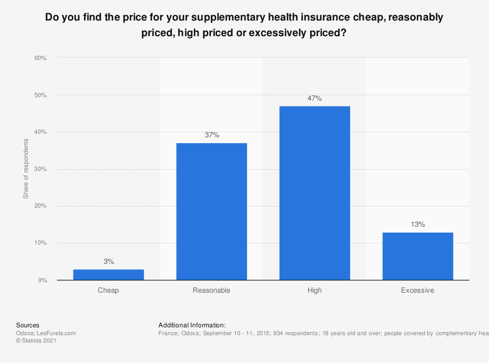 Statistic: Do you find the price for your supplementary health insurance cheap, reasonably priced, high priced or excessively priced? | Statista