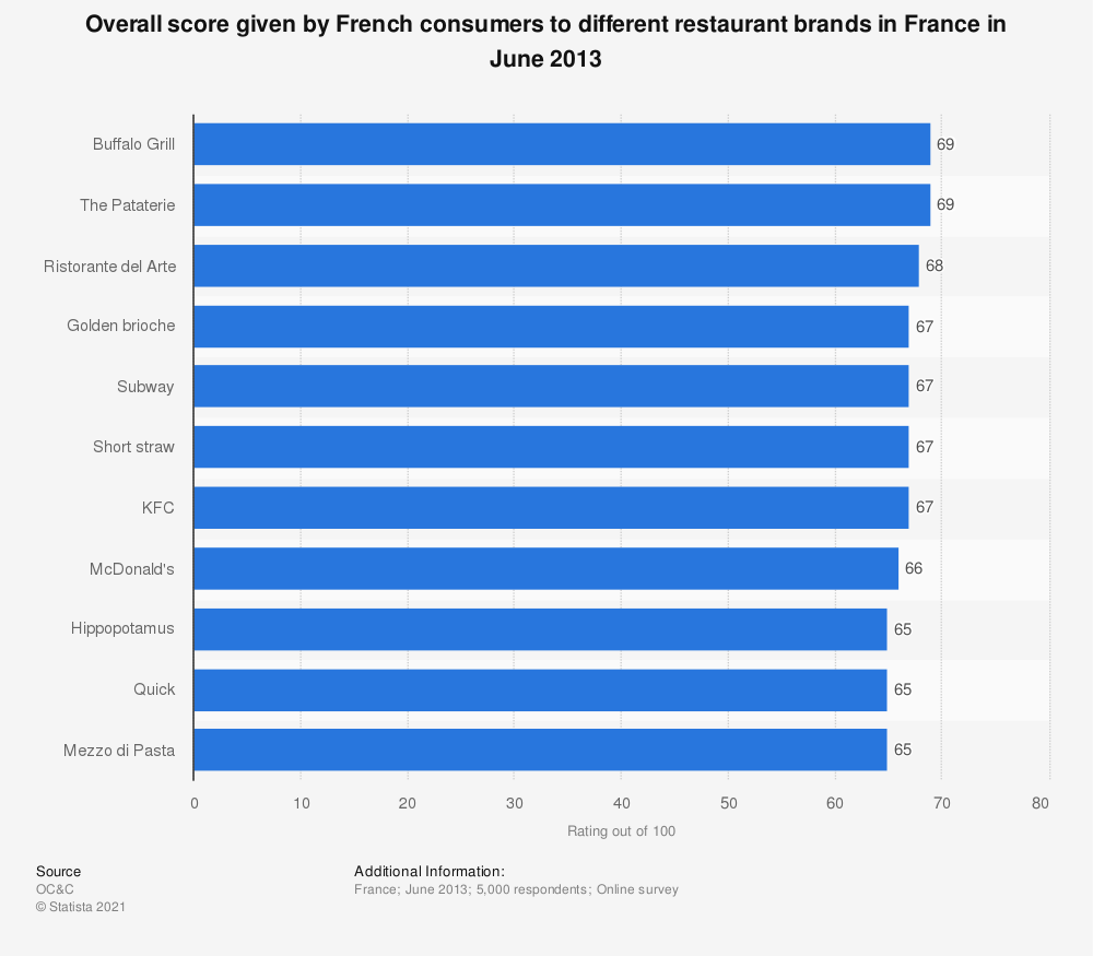 Statistic: Overall score given by French consumers to  different restaurant brands in France in June 2013 | Statista
