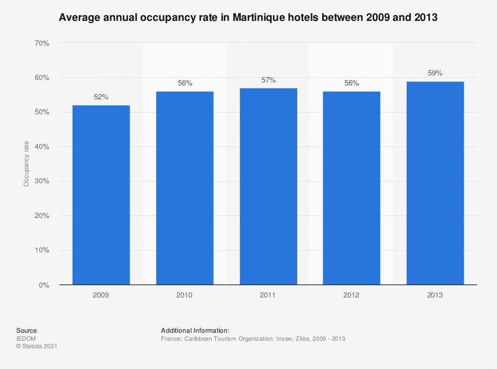 Statistic: Average annual occupancy rate in Martinique hotels between 2009 and 2013 | Statista
