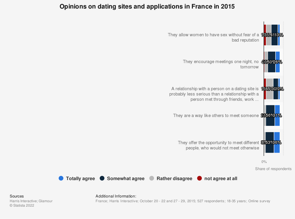 Statistic: Opinions on dating sites and applications in France in 2015 | Statista