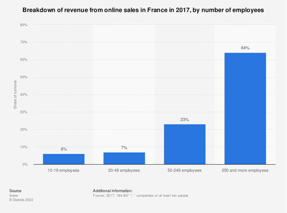 Statistic: Breakdown of revenue from online sales in France in 2014, by number of employees | Statista