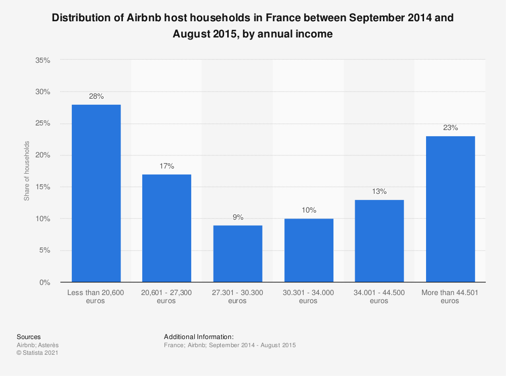 Statistic: Distribution of Airbnb host households in France between September 2014 and August 2015, by annual income | Statista