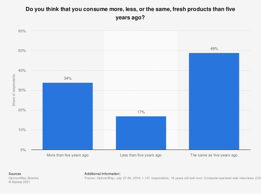 Statistic: Do you think that you consume more, less, or the same, fresh products than five years ago? | Statista