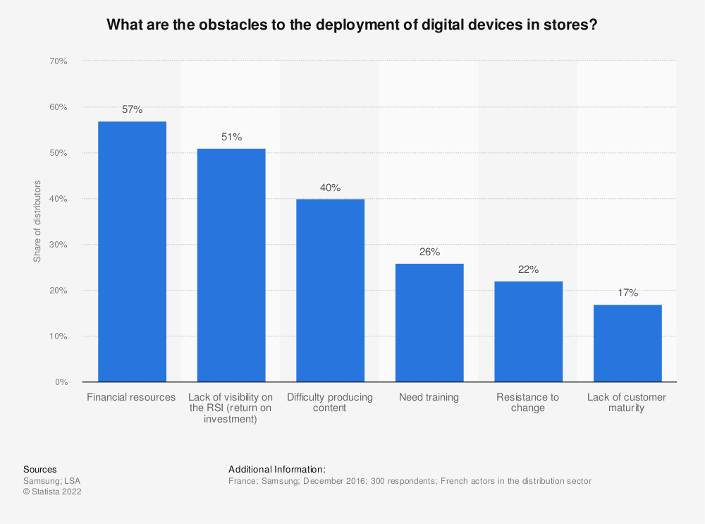 Statistic: What are the obstacles to the deployment of digital devices in stores? | Statista