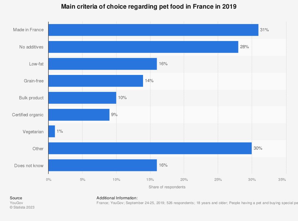Statistic: Main criteria of choice regarding pet food in France in 2016 | Statista