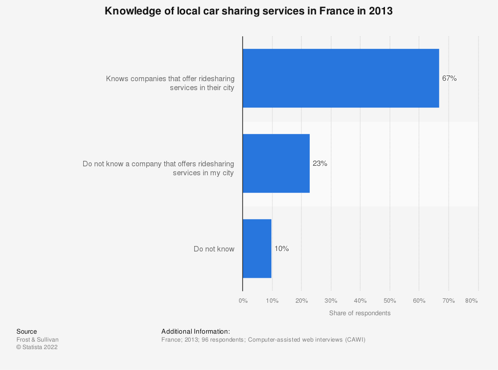 Statistic: Knowledge of local car sharing services in France in 2013 | Statista