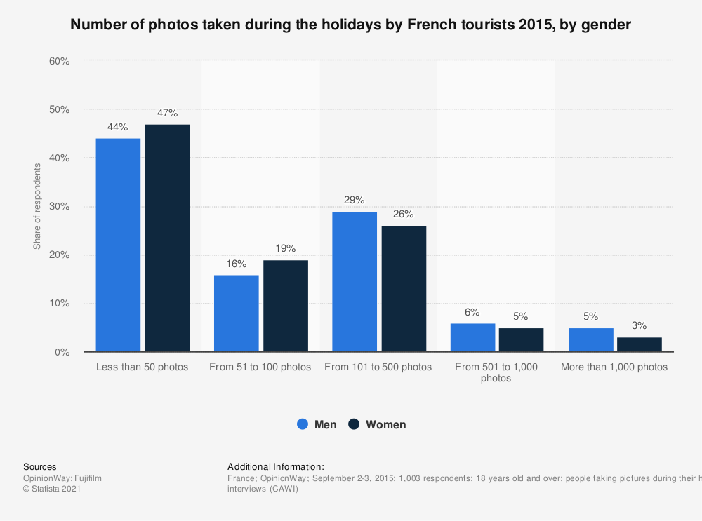 Statistic: Number of photos taken during the holidays by French tourists 2015, by gender | Statista