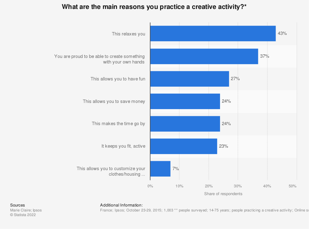 Statistic: What are the main reasons you practice a creative activity?* | Statista