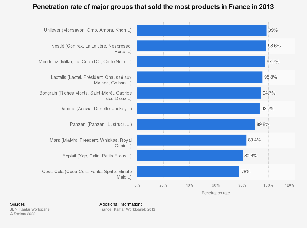 Statistic: Penetration rate of major groups that sold the most products in France in 2013 | Statista