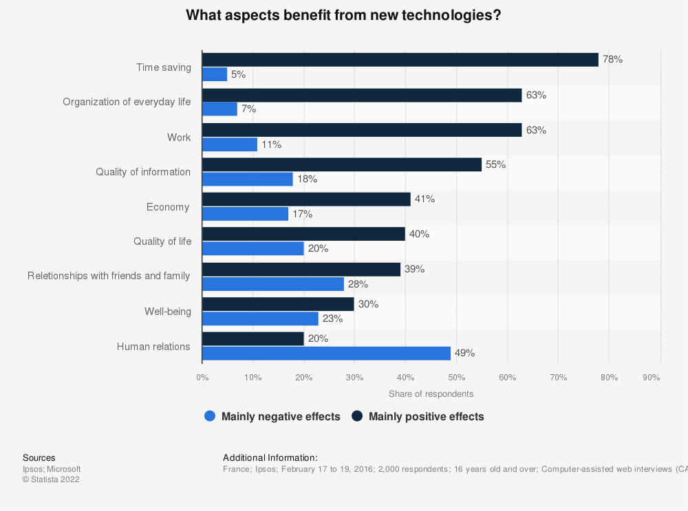 Statistic: What aspects benefit from new technologies?  | Statista