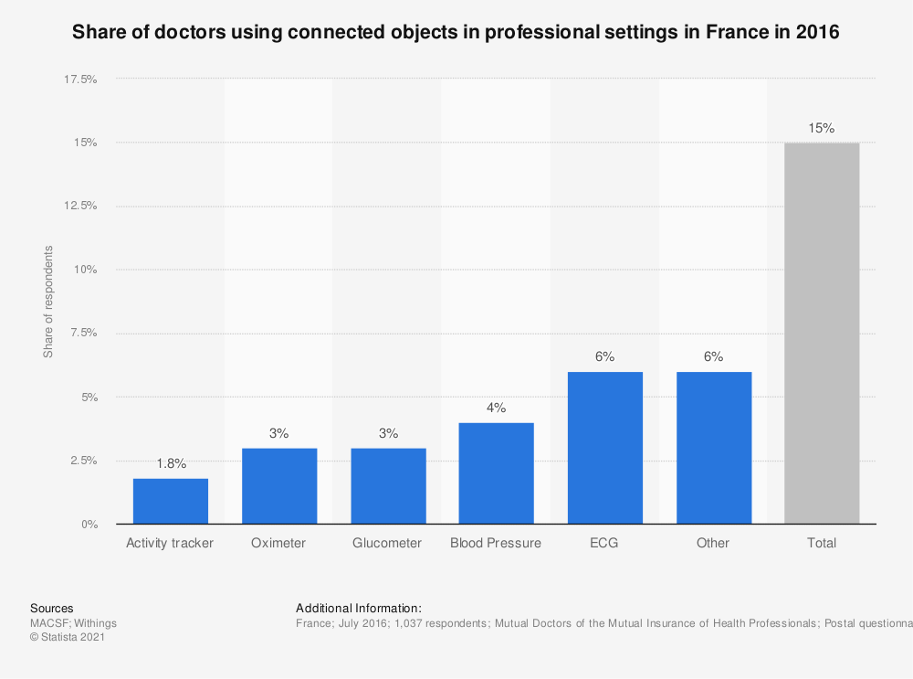 Statistic: Share of doctors using connected objects in professional settings in France in 2016 | Statista